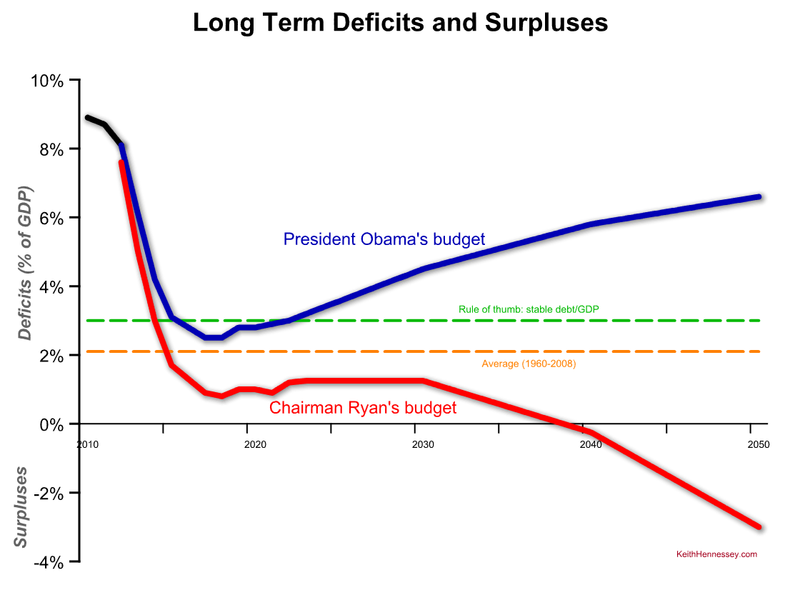 Long-term-deficit-comparison-obama-ryan