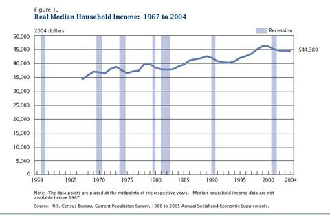 Real_household_income